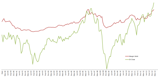 Margin Debt to DJIA